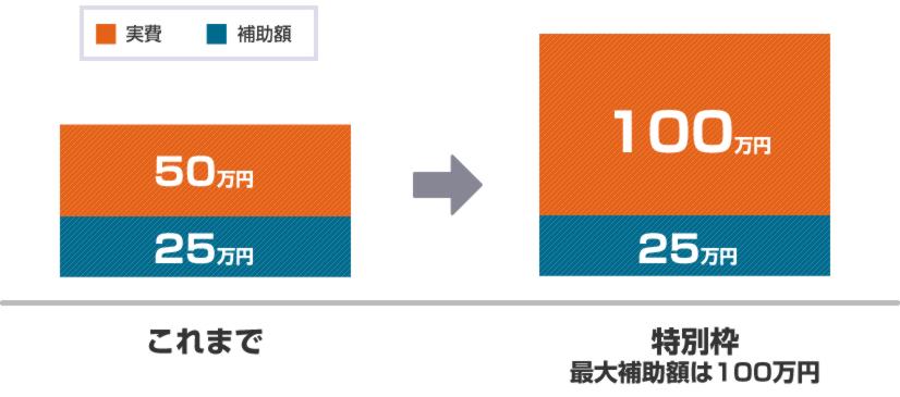 これまで特別枠最大補助額は100万円